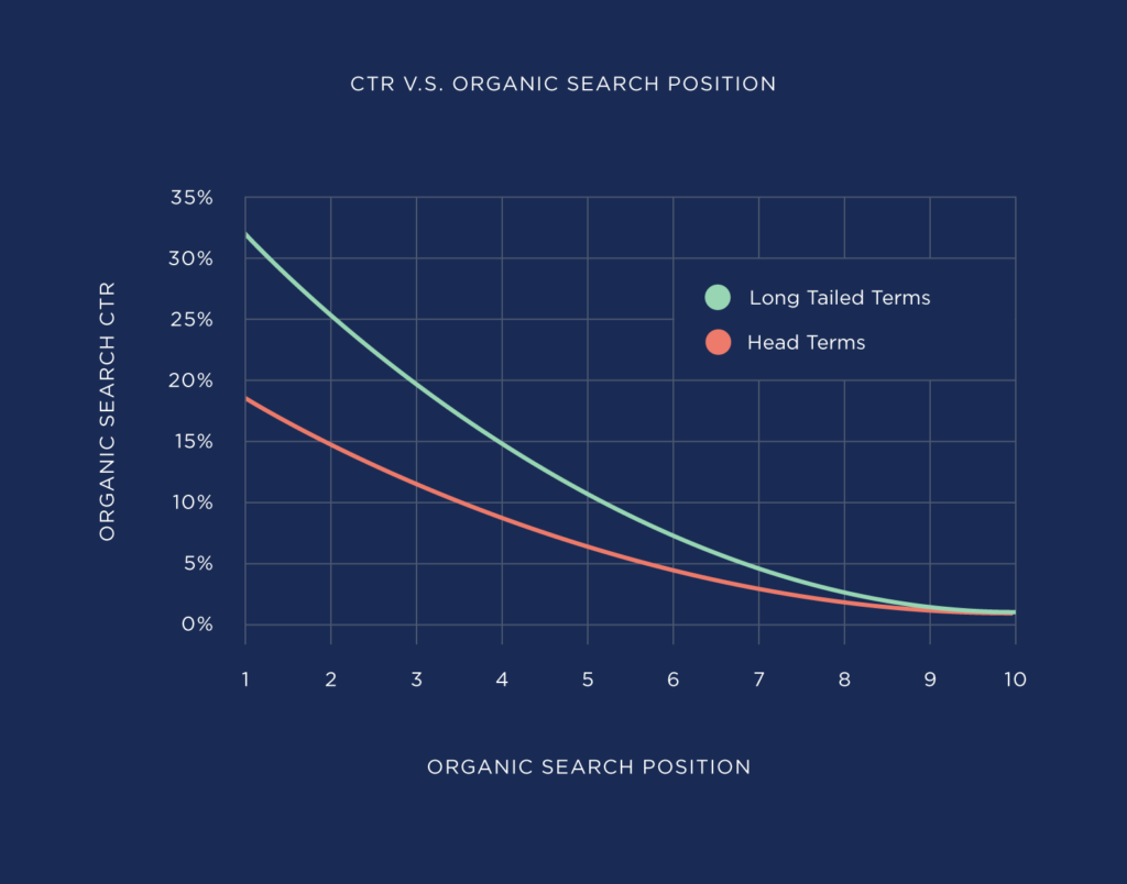 ctr-vs-organic-search-position